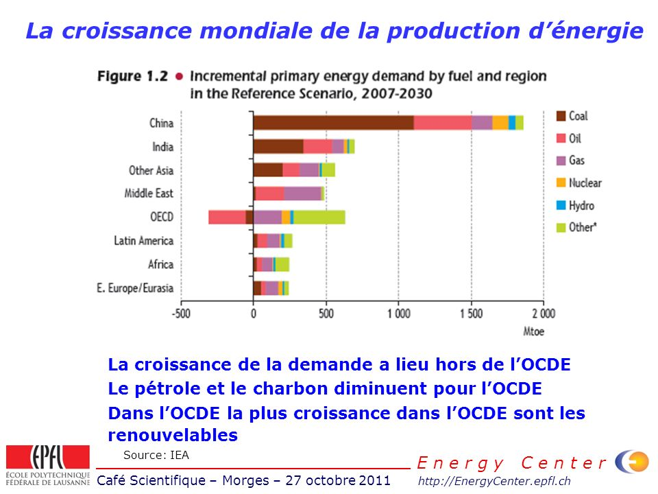Café Scientifique – Morges – 27 octobre 2011 http://EnergyCenter.epfl.ch E n e r g y C e n t e r Accroissement de la demande - 2 AnnéeDemande [TJ]Population (millions) Demande/habitant 20008552907,204118.8 GJ 20098775607,785112.7GJ Différence + 22270 TJ (+2,5%) -6.1 GJ (-5.1%) Objectif III pour 2035 -14%-18%