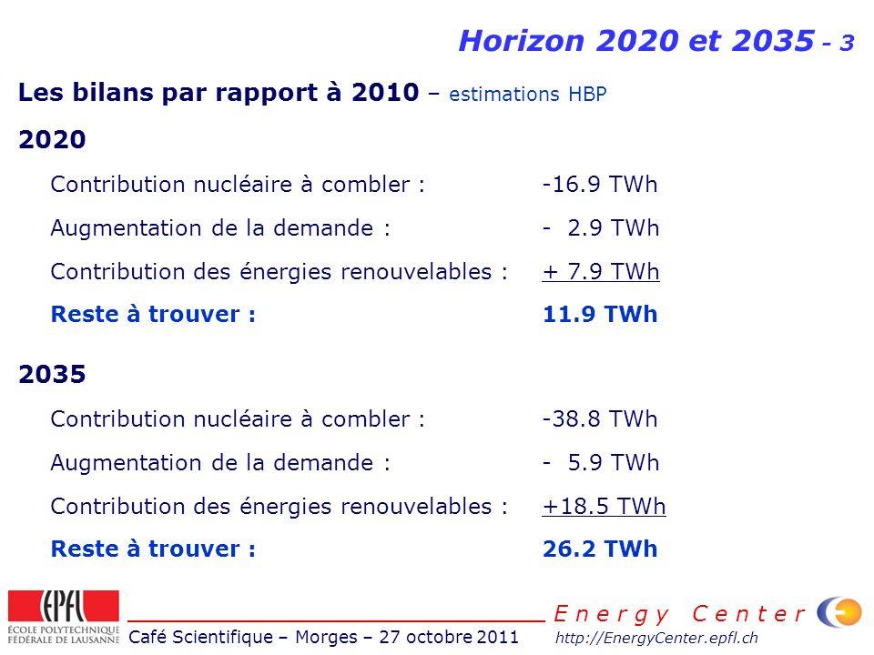 Café Scientifique – Morges – 27 octobre 2011 http://EnergyCenter.epfl.ch E n e r g y C e n t e r Horizon 2020 et 2035 - 3 Les bilans par rapport à 2010 – estimations HBP 2020 Contribution nucléaire à combler : -16.9 TWh Augmentation de la demande : - 2.9 TWh Contribution des énergies renouvelables :+ 7.9 TWh Reste à trouver :11.9 TWh 2035 Contribution nucléaire à combler : -38.8 TWh Augmentation de la demande : - 5.9 TWh Contribution des énergies renouvelables :+18.5 TWh Reste à trouver :26.2 TWh