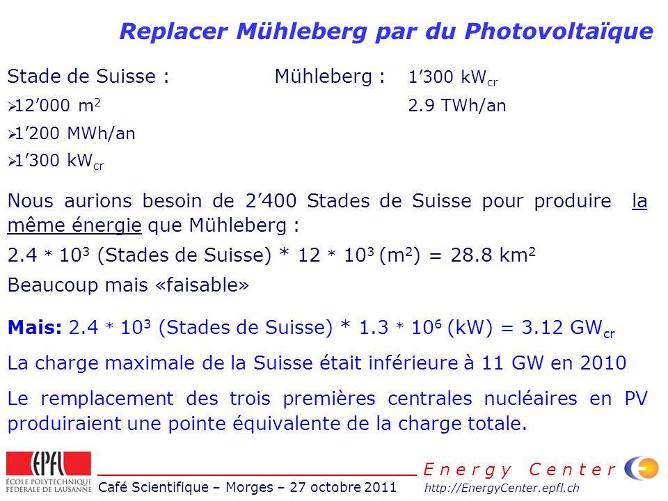 Café Scientifique – Morges – 27 octobre 2011 http://EnergyCenter.epfl.ch E n e r g y C e n t e r Replacer Mühleberg par du Photovoltaïque Stade de Suisse :Mühleberg : 1300 kW cr 12000 m 2 2.9 TWh/an 1200 MWh/an 1300 kW cr Nous aurions besoin de 2400 Stades de Suisse pour produire la même énergie que Mühleberg : 2.4 * 10 3 (Stades de Suisse) * 12 * 10 3 (m 2 ) = 28.8 km 2 Beaucoup mais «faisable» Mais: 2.4 * 10 3 (Stades de Suisse) * 1.3 * 10 6 (kW) = 3.12 GW cr La charge maximale de la Suisse était inférieure à 11 GW en 2010 Le remplacement des trois premières centrales nucléaires en PV produiraient une pointe équivalente de la charge totale.