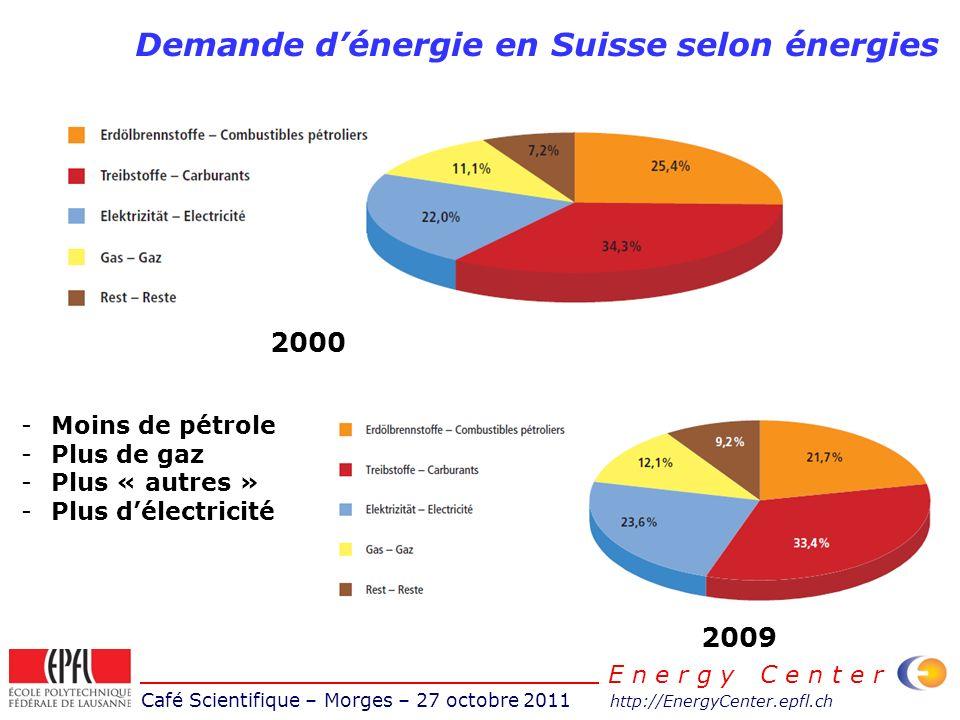 Café Scientifique – Morges – 27 octobre 2011 http://EnergyCenter.epfl.ch E n e r g y C e n t e r Demande dénergie en Suisse selon énergies 2009 2000 -