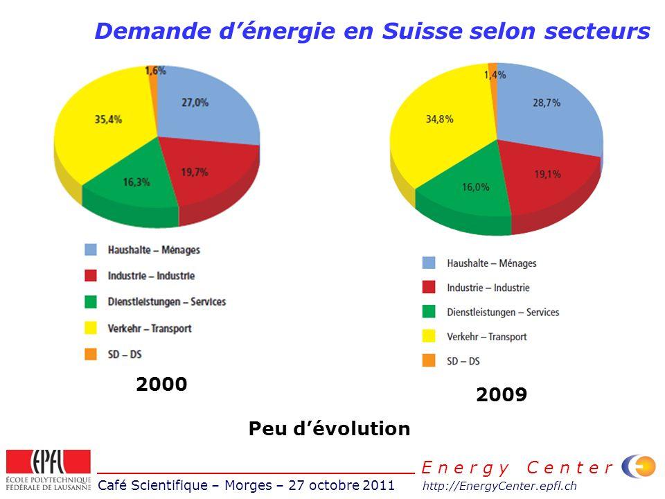 Café Scientifique – Morges – 27 octobre 2011 http://EnergyCenter.epfl.ch E n e r g y C e n t e r Consommation délectricité selon secteurs 2010 2000 Diminution industrie Augmentation ménages Augmentation services