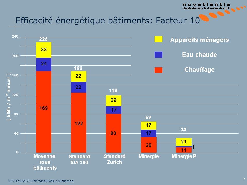 9 ST/Proj/22174/Vortrag/060928_AWLausanne Efficacité énergétique bâtiments: Facteur 10 0 40 120 [ kWh / m annuel ] Moyenne tous bâtiments Standard Zur