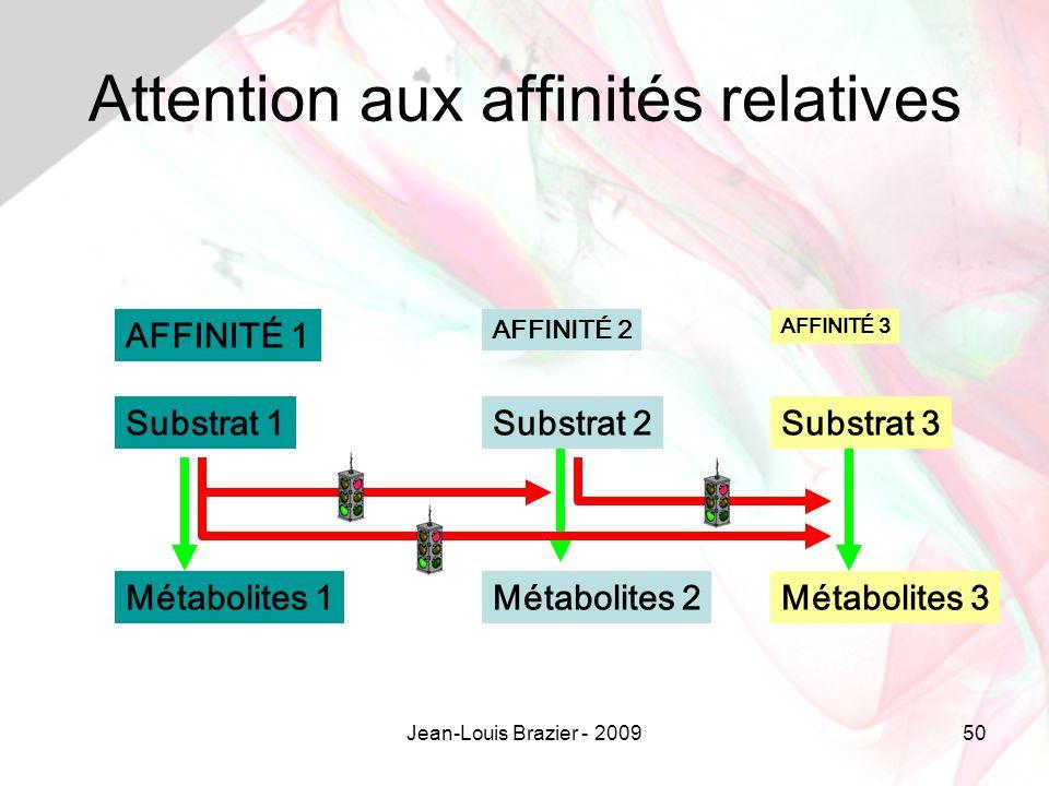Jean-Louis Brazier - 200950 Attention aux affinités relatives Substrat 1Substrat 3Substrat 2 Métabolites 1Métabolites 2Métabolites 3 AFFINITÉ 1 AFFINITÉ 3 AFFINITÉ 2