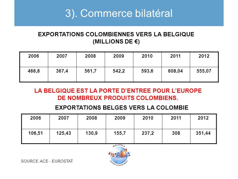 EXPORTATIONS COLOMBIENNES VERS LA BELGIQUE (MILLIONS DE ) EXPORTATIONS BELGES VERS LA COLOMBIE 3). Commerce bilatéral 2006200720082009201020112012 466