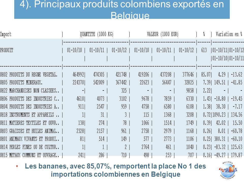 Les bananes, avec 85,07%, remportent la place No 1 des importations colombiennes en Belgique 4). Principaux produits colombiens exportés en Belgique