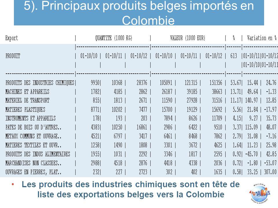 5). Principaux produits belges importés en Colombie Les produits des industries chimiques sont en tête de liste des exportations belges vers la Colomb