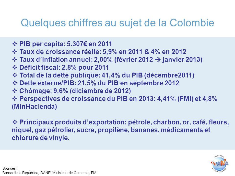 Quelques chiffres au sujet de la Colombie PIB per capita: 5.307 en 2011 Taux de croissance réelle: 5,9% en 2011 & 4% en 2012 Taux dinflation annuel: 2,00% (février 2012 janvier 2013) Déficit fiscal: 2,8% pour 2011 Total de la dette publique: 41,4% du PIB (décembre2011) Dette externe/PIB: 21,5% du PIB en septembre 2012 Chômage: 9,6% (diciembre de 2012) Perspectives de croissance du PIB en 2013: 4,41% (FMI) et 4,8% (MinHacienda) Principaux produits dexportation: pétrole, charbon, or, café, fleurs, niquel, gaz pétrolier, sucre, propilène, bananes, médicaments et chlorure de vinyle.