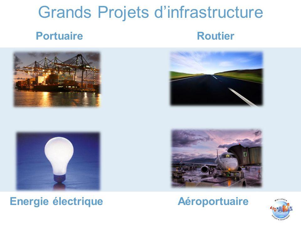 Grands Projets dinfrastructure PortuaireRoutier Energie électriqueAéroportuaire