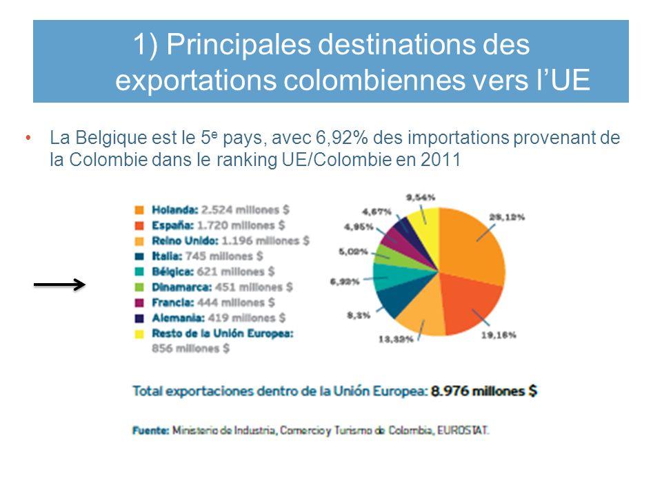 1) Principales destinations des exportations colombiennes vers lUE La Belgique est le 5 e pays, avec 6,92% des importations provenant de la Colombie dans le ranking UE/Colombie en 2011