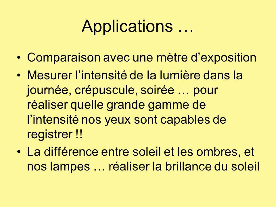 Applications … Comparaison avec une mètre dexposition Mesurer lintensité de la lumière dans la journée, crépuscule, soirée … pour réaliser quelle gran