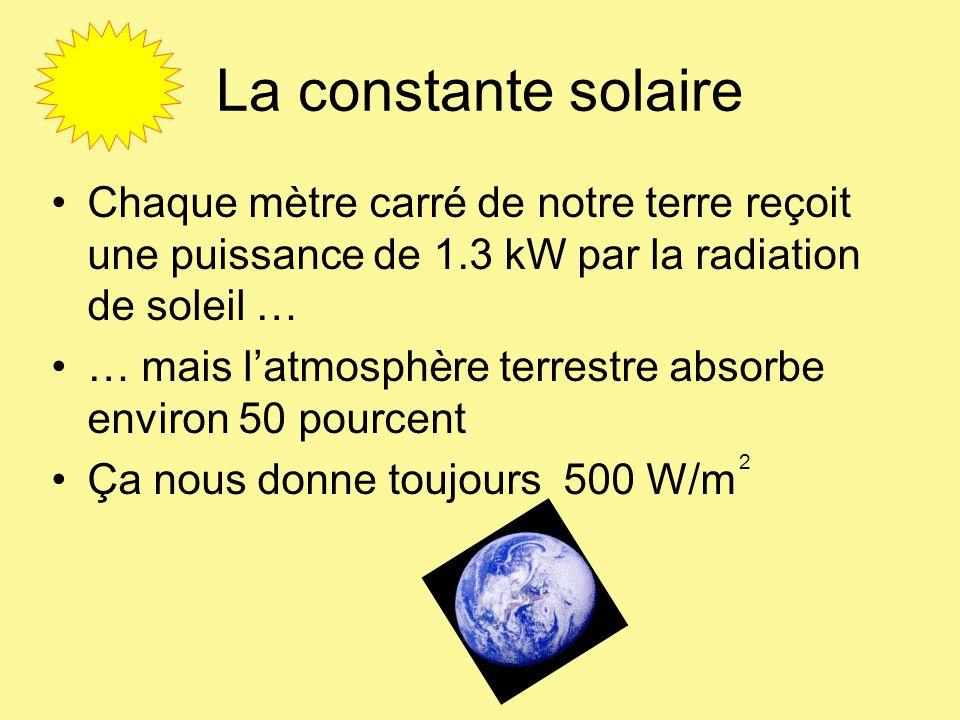 La constante solaire Chaque mètre carré de notre terre reçoit une puissance de 1.3 kW par la radiation de soleil … … mais latmosphère terrestre absorb