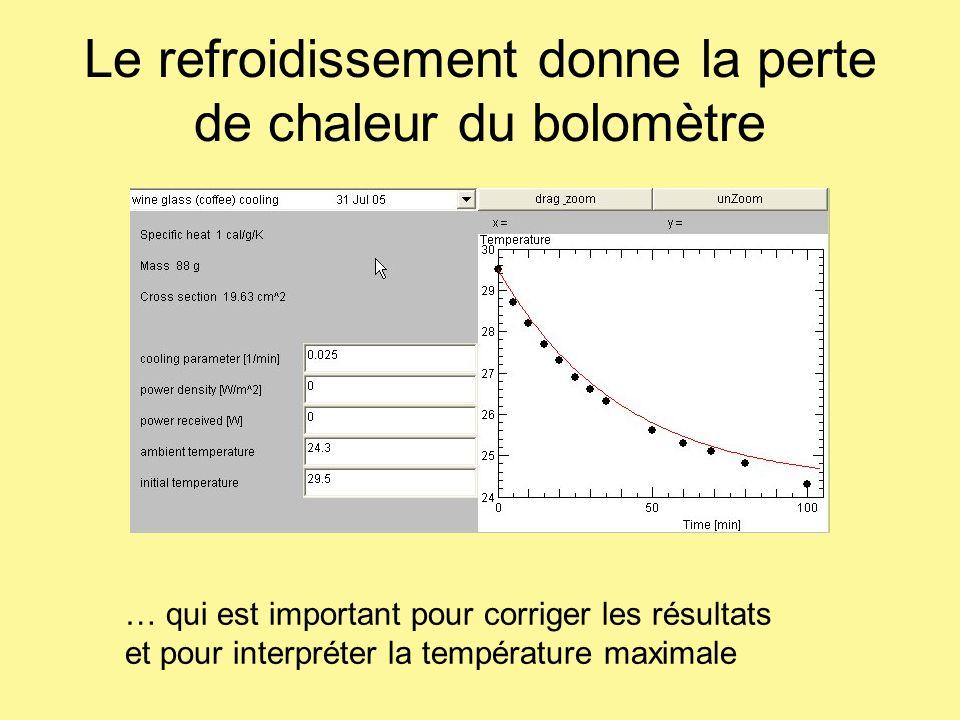 Le refroidissement donne la perte de chaleur du bolomètre … qui est important pour corriger les résultats et pour interpréter la température maximale