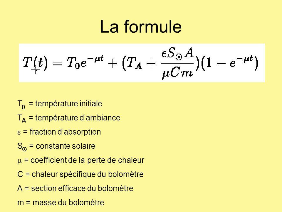 La formule T = température initiale T = température dambiance = fraction dabsorption S = constante solaire = coefficient de la perte de chaleur C = ch
