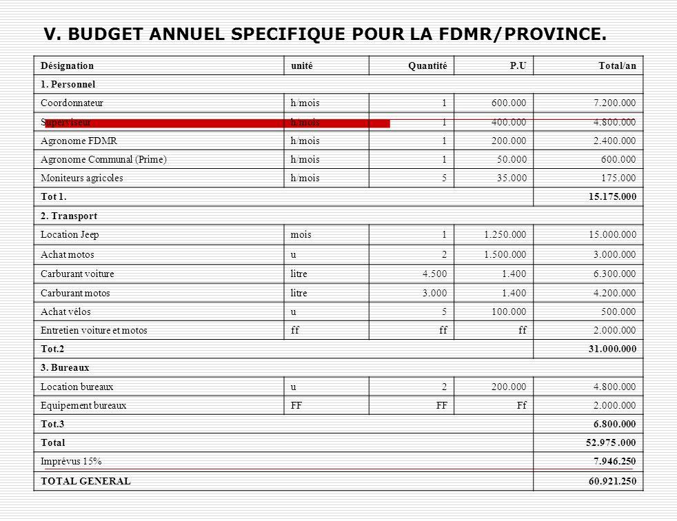 V. BUDGET ANNUEL SPECIFIQUE POUR LA FDMR/PROVINCE. DésignationunitéQuantitéP.UTotal/an 1. Personnel Coordonnateurh/mois1600.0007.200.000 Superviseurh/