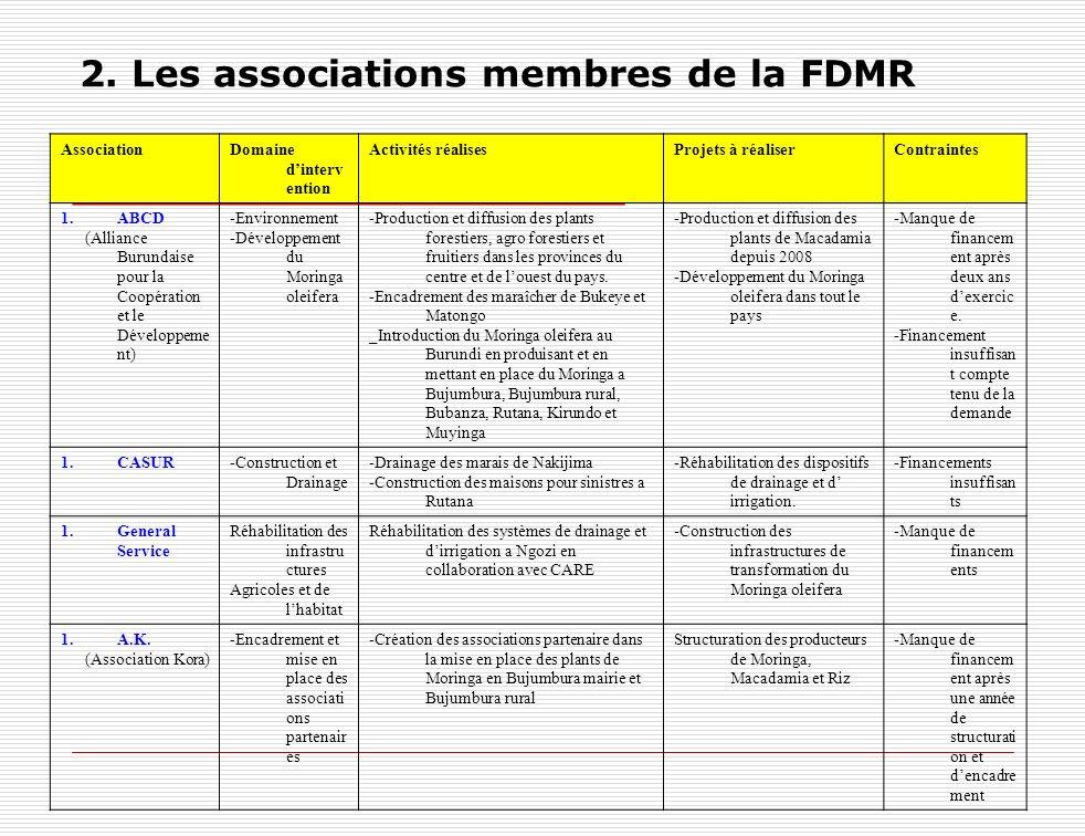 2. Les associations membres de la FDMR AssociationDomaine dinterv ention Activités réalisesProjets à réaliserContraintes 1.ABCD (Alliance Burundaise p