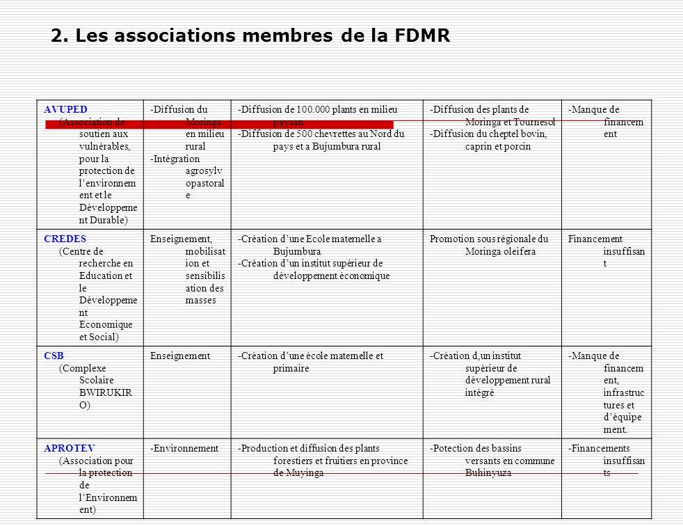 2. Les associations membres de la FDMR AVUPED (Association de soutien aux vulnérables, pour la protection de lenvironnem ent et le Développeme nt Dura