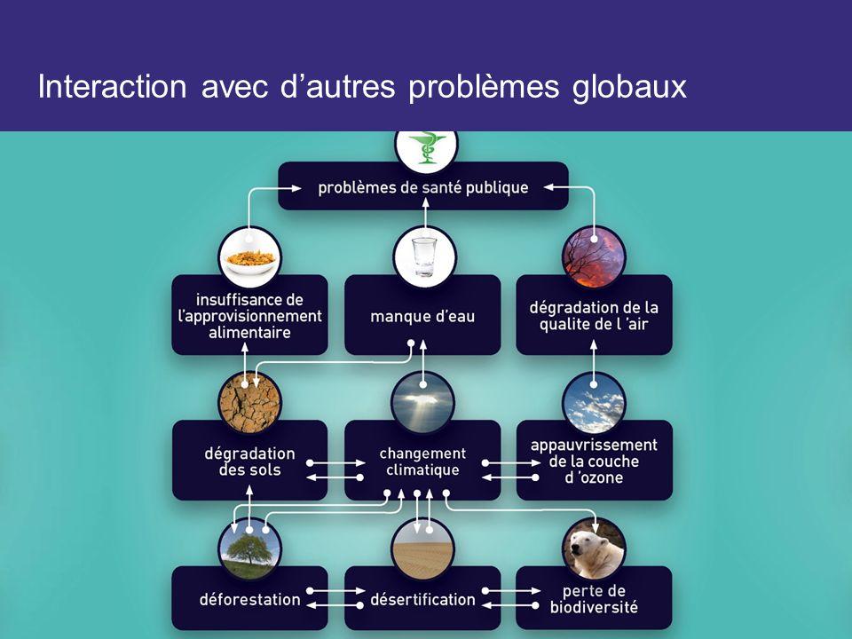 Interaction avec dautres problèmes globaux