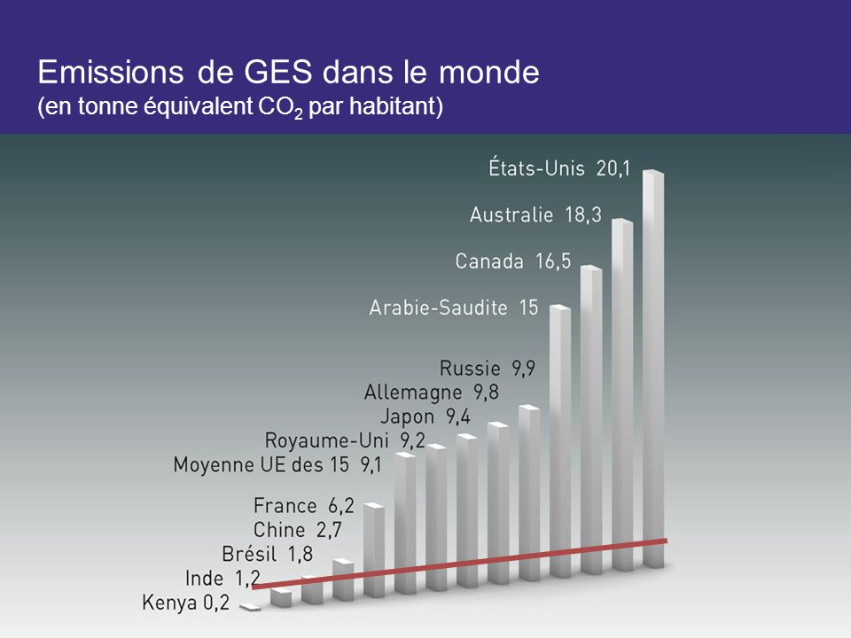 Emissions de GES dans le monde (en tonne équivalent CO 2 par habitant)