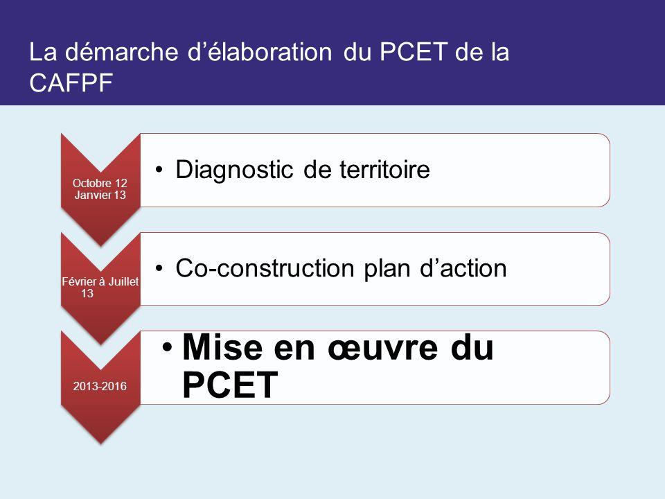 La démarche délaboration du PCET de la CAFPF Octobre 12 Janvier 13 Diagnostic de territoire Février à Juillet 13 Co-construction plan daction 2013-2016 Mise en œuvre du PCET