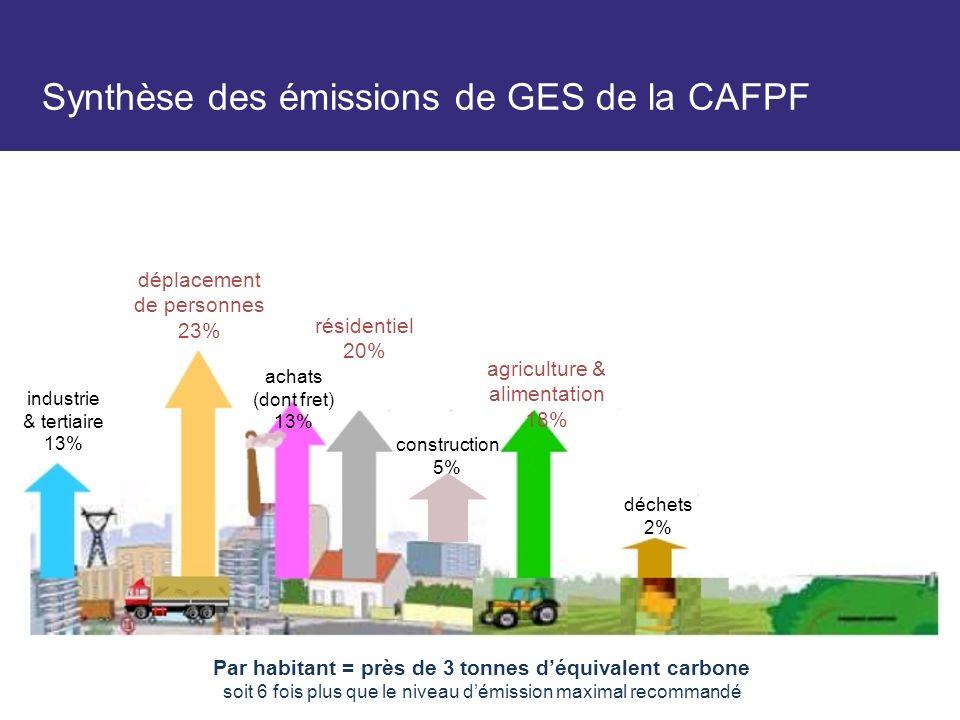 Synthèse des émissions de GES de la CAFPF Par habitant = près de 3 tonnes déquivalent carbone soit 6 fois plus que le niveau démission maximal recommandé déplacement de personnes 23% achats (dont fret) 13% industrie & tertiaire 13% agriculture & alimentation 18% déchets 2% construction 5% résidentiel 20%