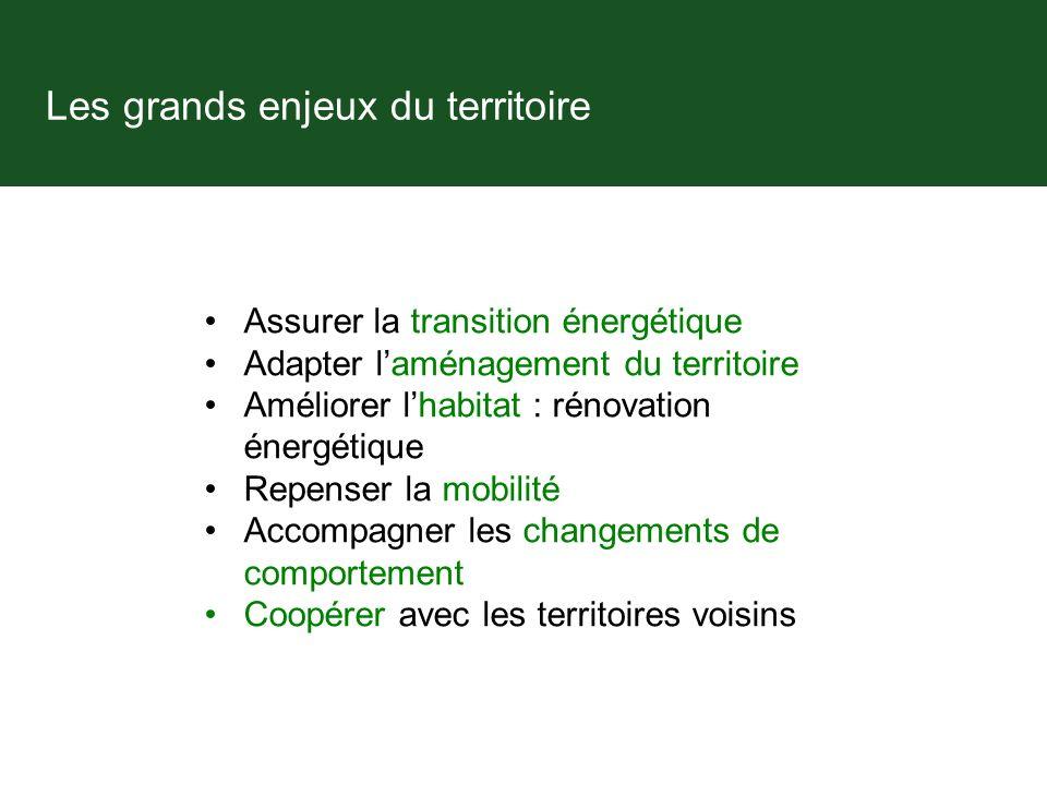 Les grands enjeux du territoire Assurer la transition énergétique Adapter laménagement du territoire Améliorer lhabitat : rénovation énergétique Repenser la mobilité Accompagner les changements de comportement Coopérer avec les territoires voisins