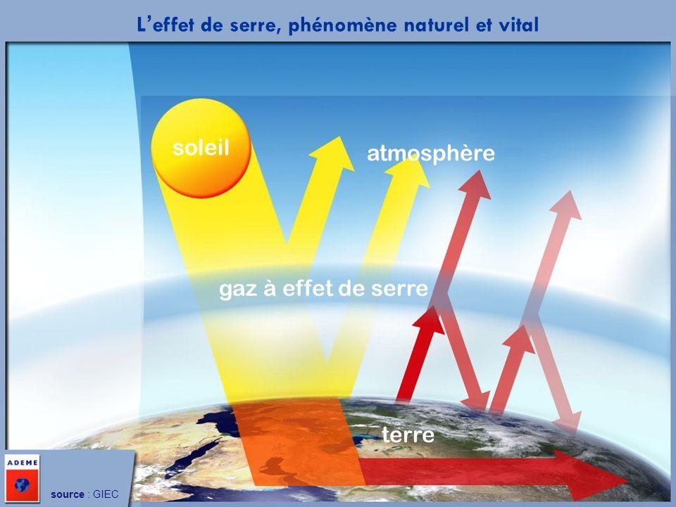 Mars 2004 soleil atmosphère terre gaz à effet de serre source : GIEC Leffet de serre, phénomène naturel et vital