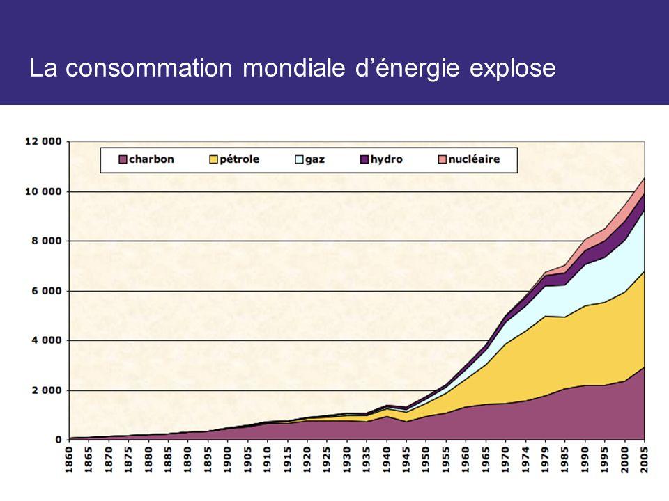 Consommation mondiale en Mtep (millions de tonnes équivalent pétrole) depuis 1860. Sources Schilling & al + AIE + BP statistical review, compilation d