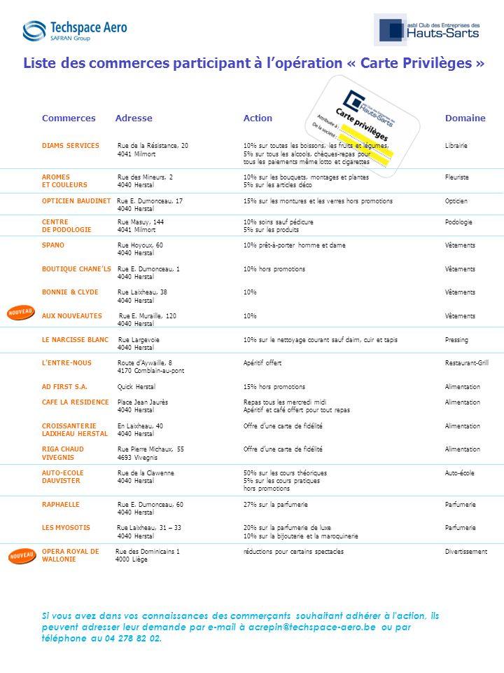 Commerces AdresseActionDomaine CENTRE Rue Masuy, 144 10% soins sauf pédicurePodologie DE PODOLOGIE 4041 Milmort5% sur les produits SPANO Rue Hoyoux, 6