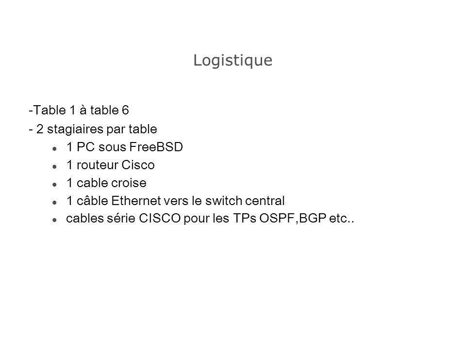 Logistique -Table 1 à table 6 - 2 stagiaires par table 1 PC sous FreeBSD 1 routeur Cisco 1 cable croise 1 câble Ethernet vers le switch central cables