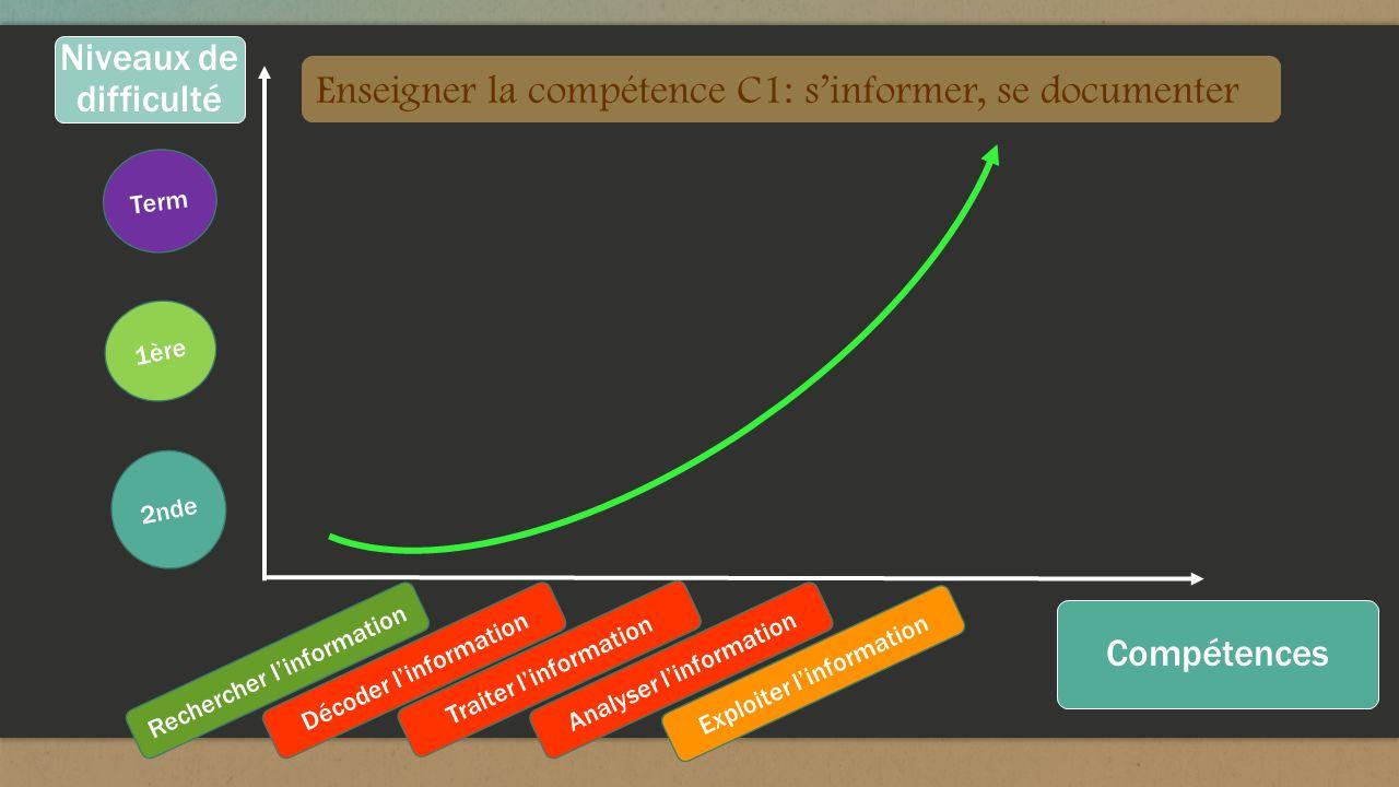 2nde 1ère Term Niveaux de difficulté Compétences Rechercher linformation Décoder linformation Traiter linformation Analyser linformation Exploiter lin