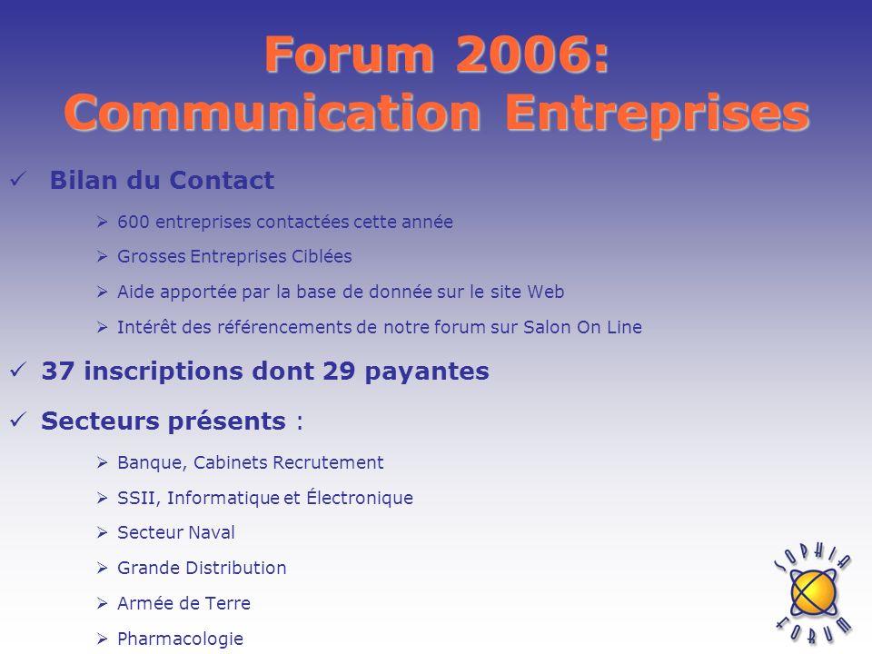 Forum 2006: Communication Entreprises Bilan du Contact 600 entreprises contactées cette année Grosses Entreprises Ciblées Aide apportée par la base de