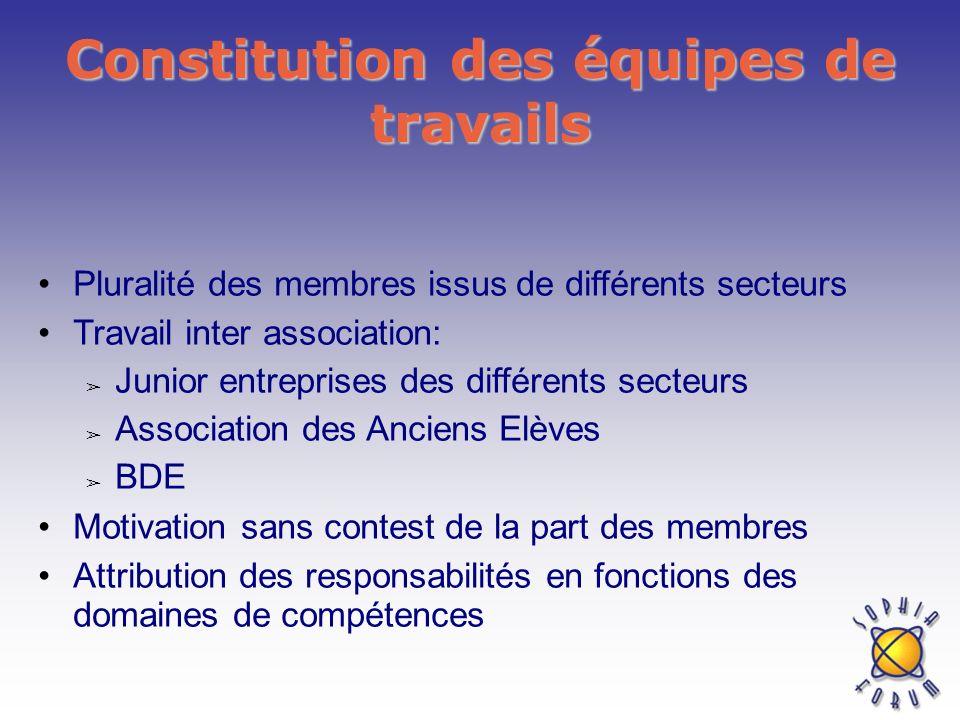 Constitution des équipes de travails Pluralité des membres issus de différents secteurs Travail inter association: Junior entreprises des différents s