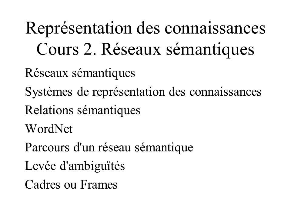 Représentation des connaissances Cours 2. Réseaux sémantiques Réseaux sémantiques Systèmes de représentation des connaissances Relations sémantiques W