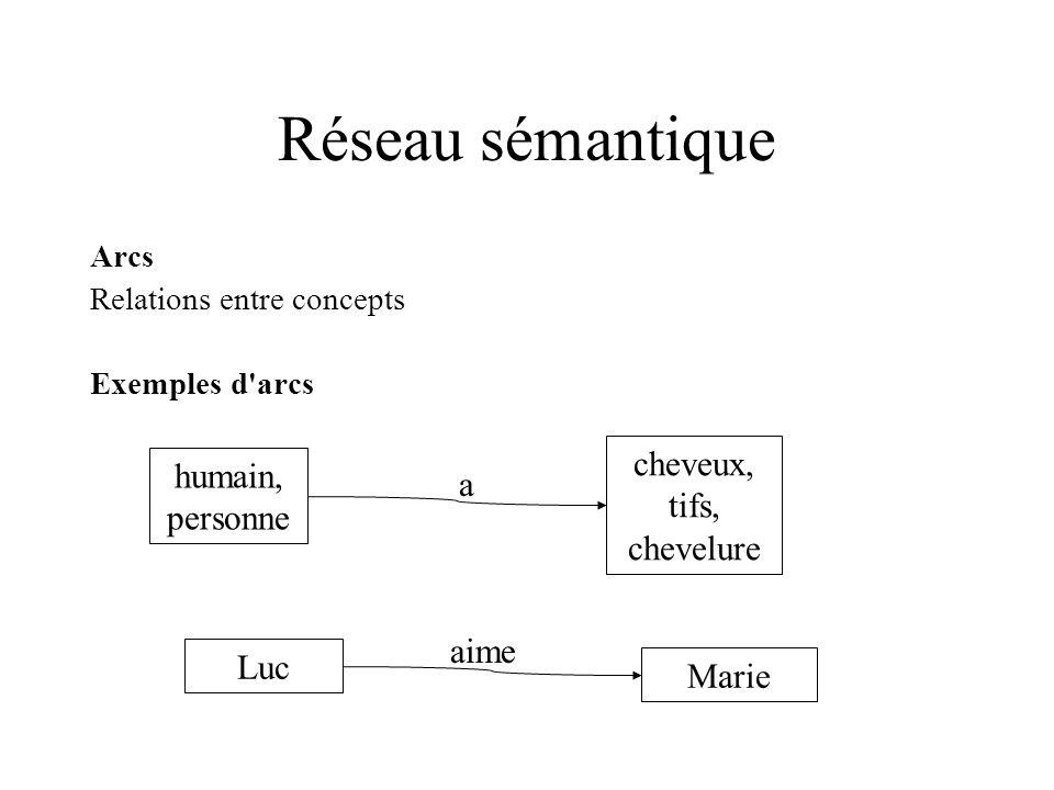 Réseau sémantique Arcs Relations entre concepts Exemples d'arcs humain, personne cheveux, tifs, chevelure a Luc Marie aime