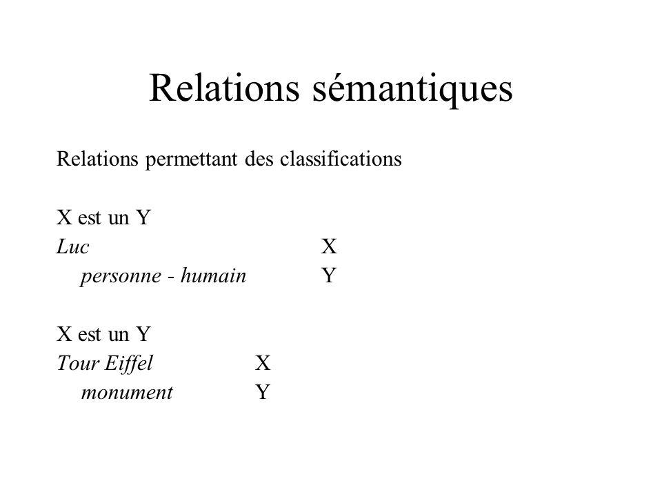 Relations sémantiques Relations permettant des classifications X est un Y LucX personne - humainY X est un Y Tour EiffelX monumentY