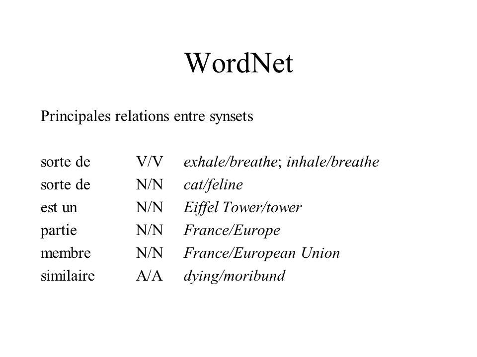 WordNet Principales relations entre synsets sorte deV/Vexhale/breathe; inhale/breathe sorte deN/Ncat/feline est unN/NEiffel Tower/tower partieN/NFranc