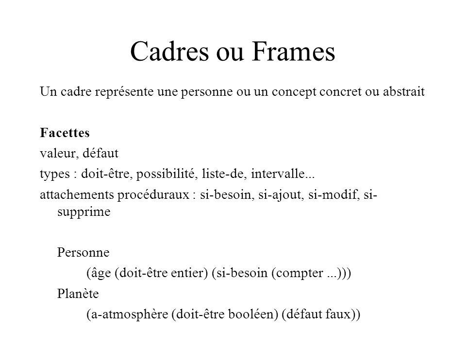 Cadres ou Frames Un cadre représente une personne ou un concept concret ou abstrait Facettes valeur, défaut types : doit-être, possibilité, liste-de,