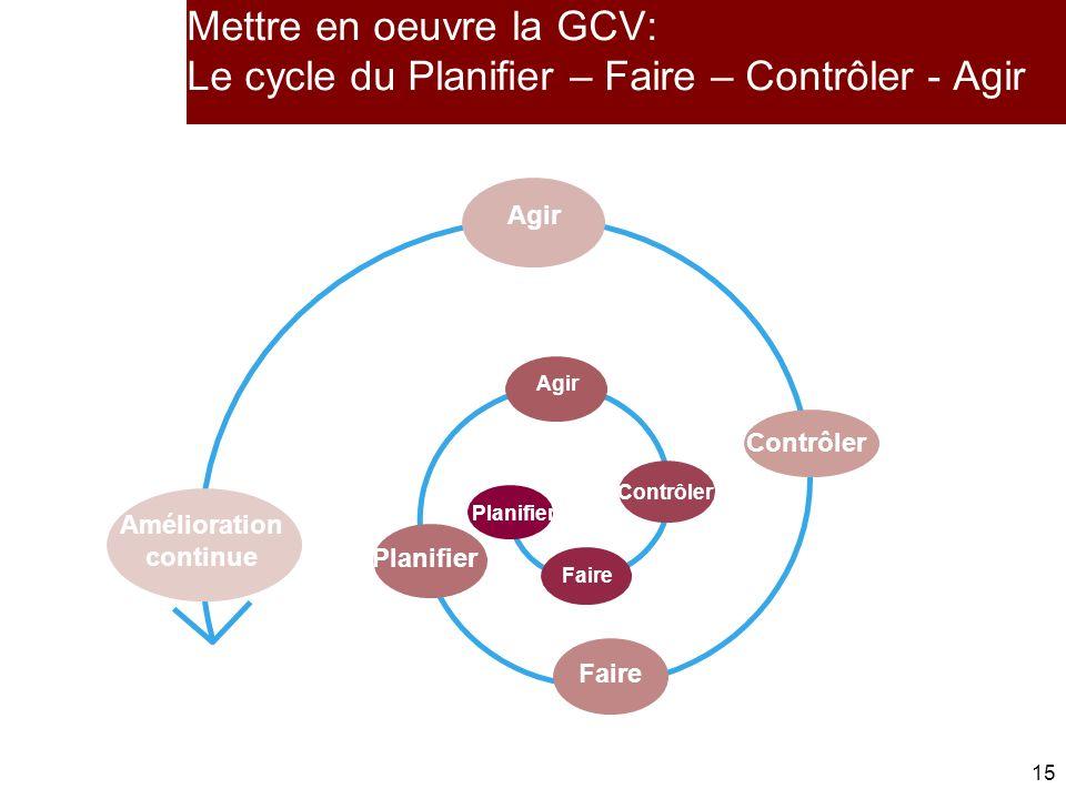 15 Mettre en oeuvre la GCV: Le cycle du Planifier – Faire – Contrôler - Agir Agir Planifier Faire Contrôler Faire Contrôler Amélioration continue