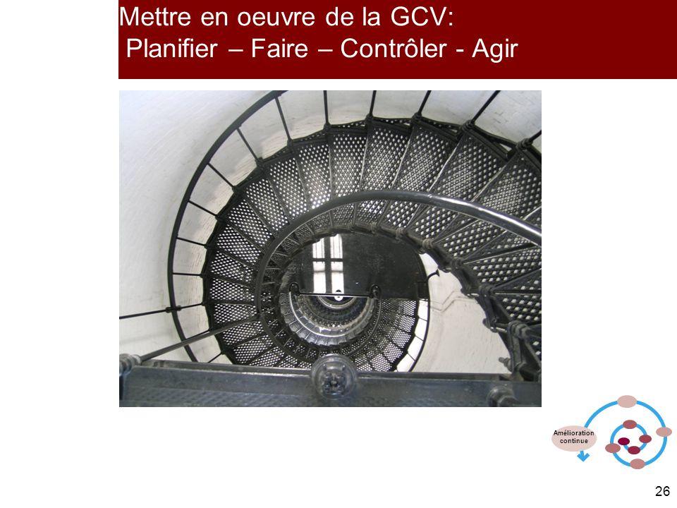 26 Mettre en oeuvre de la GCV: Planifier – Faire – Contrôler - Agir Amélioration continue
