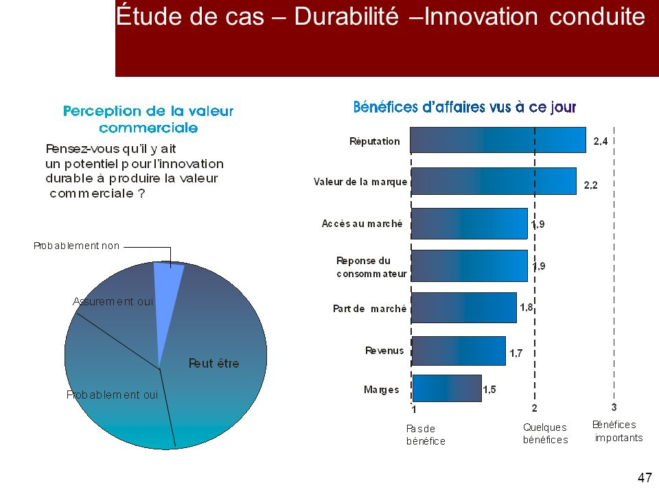 47 Étude de cas – Durabilité –Innovation conduite