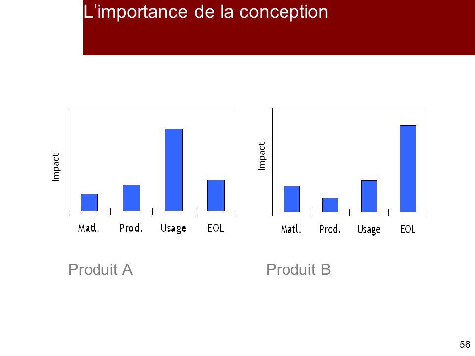 56 Limportance de la conception Impact Produit AProduit B