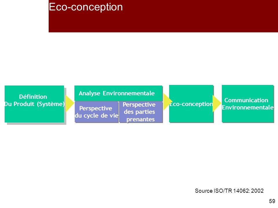 59 Définition Du Produit (Système) Définition Du Produit (Système) Eco-conception Communication Environnementale Communication Environnementale Analyse Environnementale Perspective du cycle de vie Perspective du cycle de vie Perspective des parties prenantes Perspective des parties prenantes Eco-conception Source ISO/TR 14062: 2002