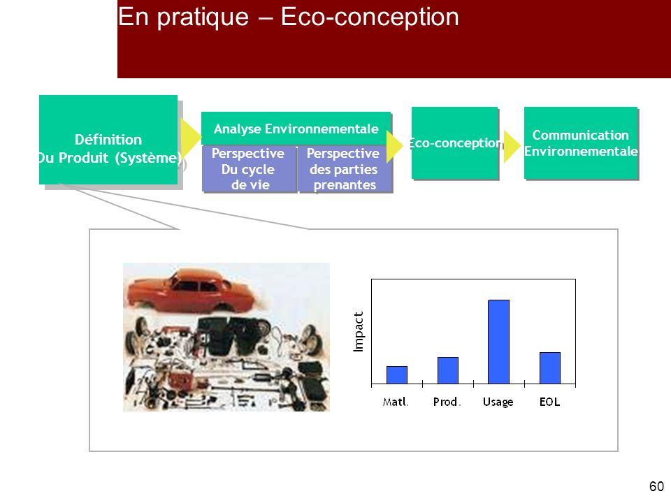 60 Définition Du Produit (Système) Définition Du Produit (Système) Eco-conception Communication Environnementale Communication Environnementale Analyse Environnementale Perspective Du cycle de vie Perspective Du cycle de vie Perspective des parties prenantes Perspective des parties prenantes En pratique – Eco-conception Impact