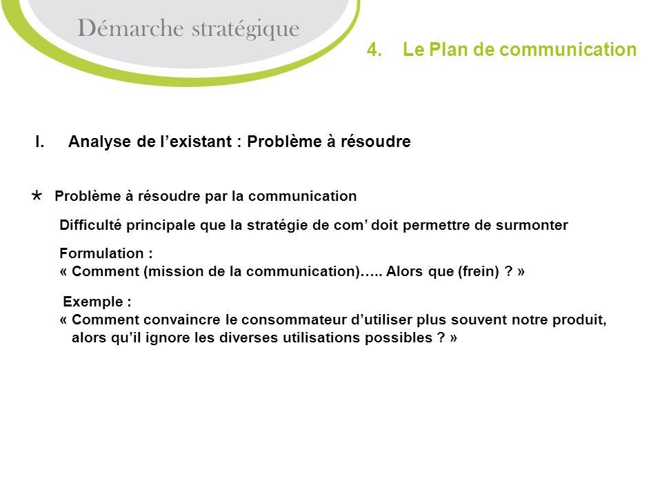 Démarche stratégique 4. Le Plan de communication I.Analyse de lexistant : Problème à résoudre Problème à résoudre par la communication Difficulté prin