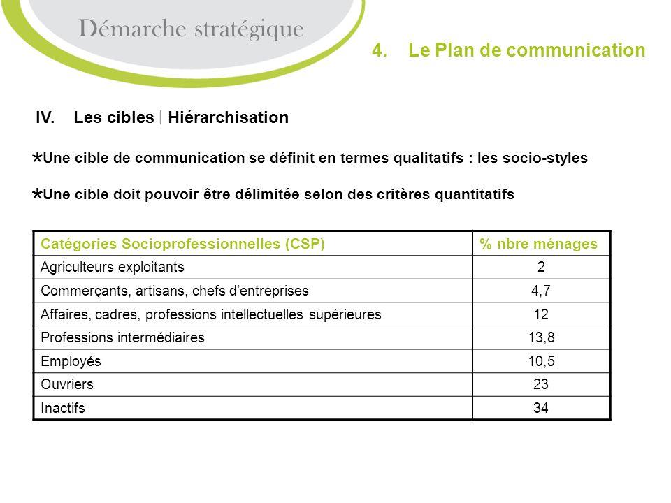 Démarche stratégique 4. Le Plan de communication IV. Les cibles | Hiérarchisation Une cible de communication se définit en termes qualitatifs : les so
