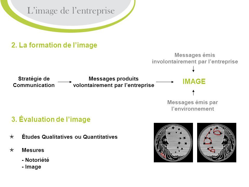 Limage de lentreprise 2. La formation de limage Stratégie de Communication Messages produits volontairement par lentreprise IMAGE Messages émis involo