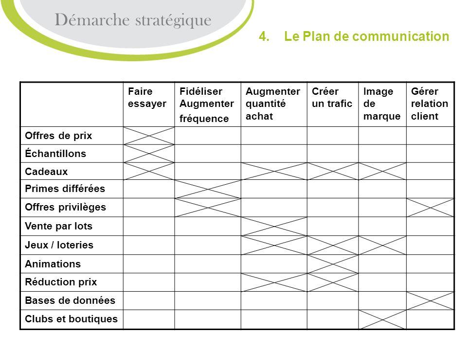Démarche stratégique 4. Le Plan de communication Faire essayer Fidéliser Augmenter fréquence Augmenter quantité achat Créer un trafic Image de marque