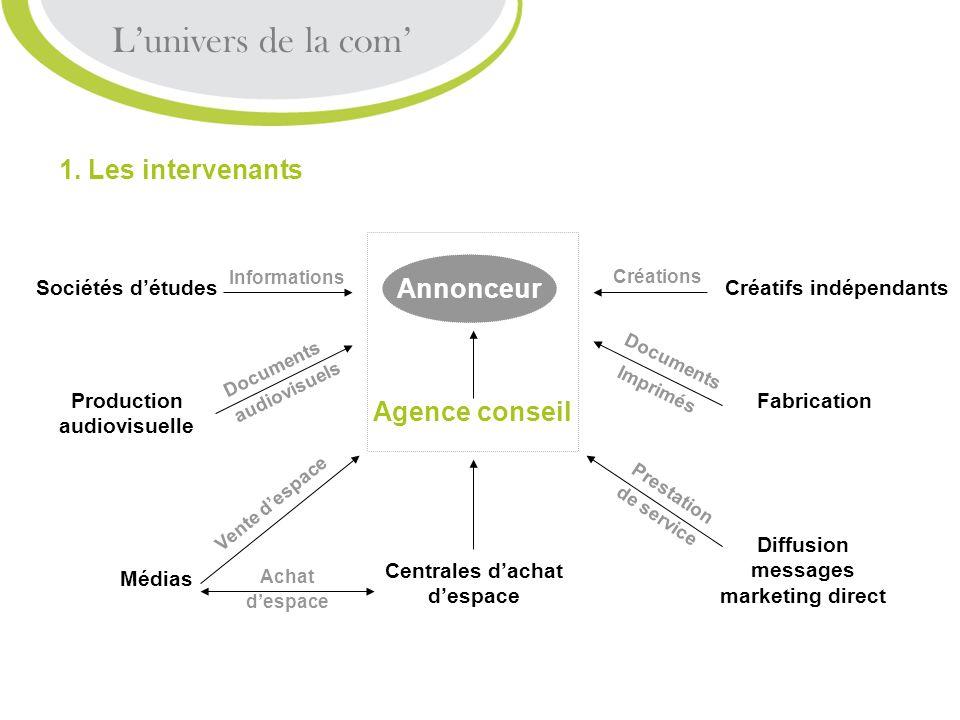2.6 Internet Le-publicité - Messages commerciaux cliquables - Formats en pixels : Bannière (468x60) Skyscraper (160x600) Carré (250x250) - Objectif : visite sur le site de lannonceur Intérêts publicitaires - Interactivité - Couverture géographique - Sélectivité Laudience : - En France : 30 millions dInternautes - Sites les plus visités : Google, Orange, MSN, Free, Yahoo - Meilleures audiences : fournisseurs daccès, moteurs de recherche, annuaires… Démarche stratégique 4.
