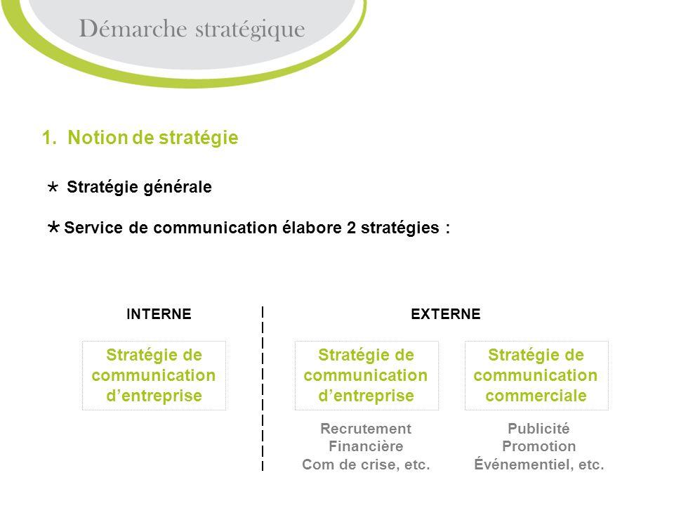 Démarche stratégique 1. Notion de stratégie Stratégie générale Service de communication élabore 2 stratégies : Publicité Promotion Événementiel, etc.