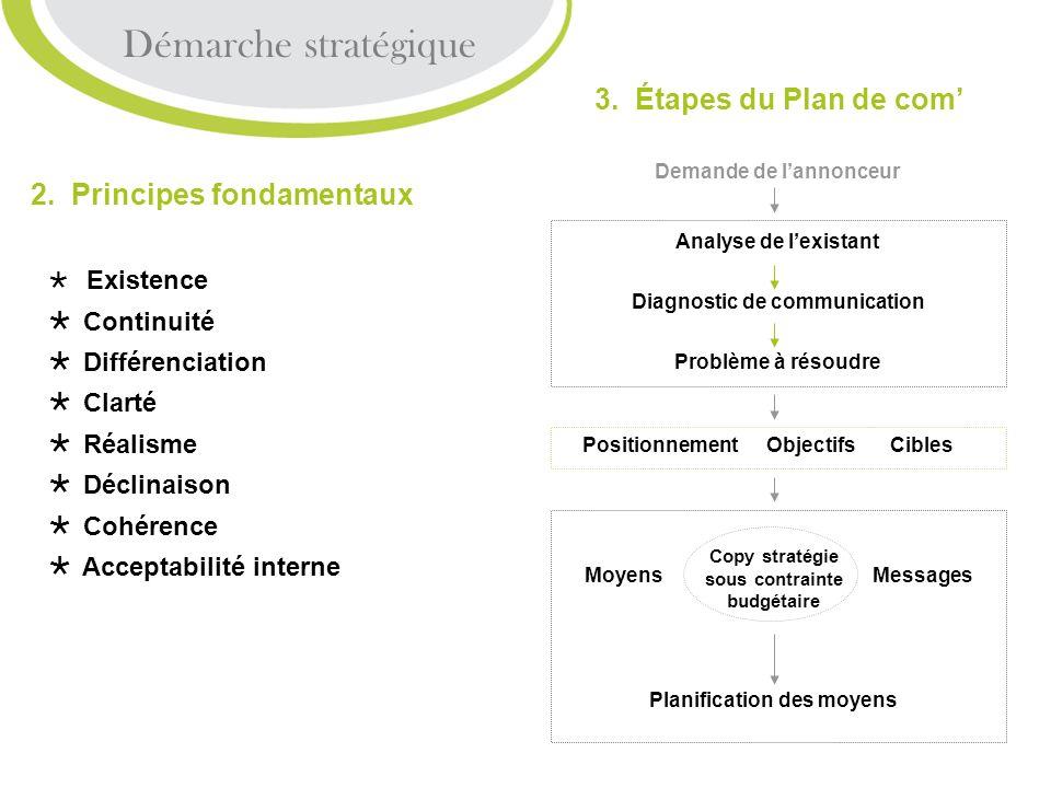 2.4 La Télévision Média de la distraction La publicité : Forte impression audiovisuelle Sublimer / Démontrer / Informer TF1 = 32% / France 2 = 22% / France 3 = 16% / M6 = 12% / Canal+ = 4% / France 5 = 3% Chaînes publiques : 8mn / Heure TF1 et M6 : 12 min / Heure + avantage coupures film Prime-time : 23.000 23% Français câblés (part daudience = 8%) Câble et satellite = ciblage sociodémographique pointu Pub TV est la plus économique au coût du contact : 40.000 = 10 Millions dindividus Objectifs de communication nationaux Démarche stratégique 4.